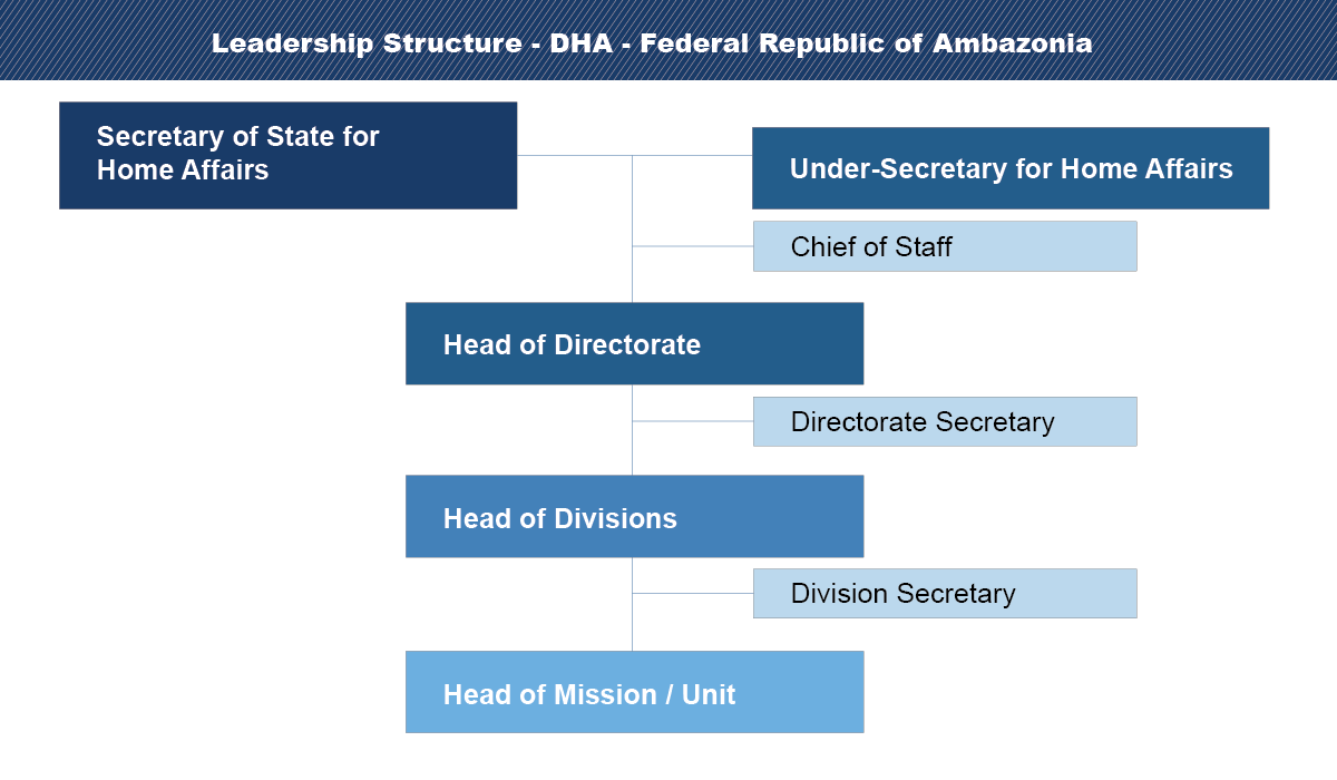 Leadership of Home Affairs | FR Ambazonia
